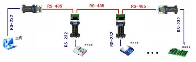 rs232/rs485转换器,光纤转换器