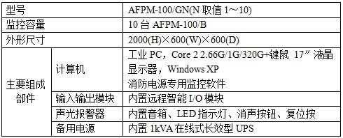 > 消防设备电源监控系统 afpm-100   能接收来自消防设备电源监控