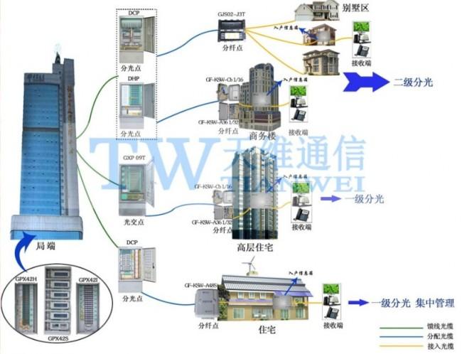 72芯光纤配线箱(电信,移动,联通)-慈溪市天维通信设备