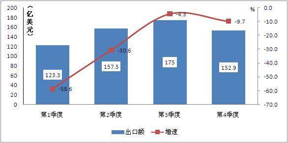 大数据谈集成电路行业2014年发展与2015年展望