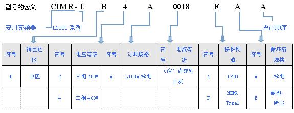 安川l1000a系列 电梯专用变频器